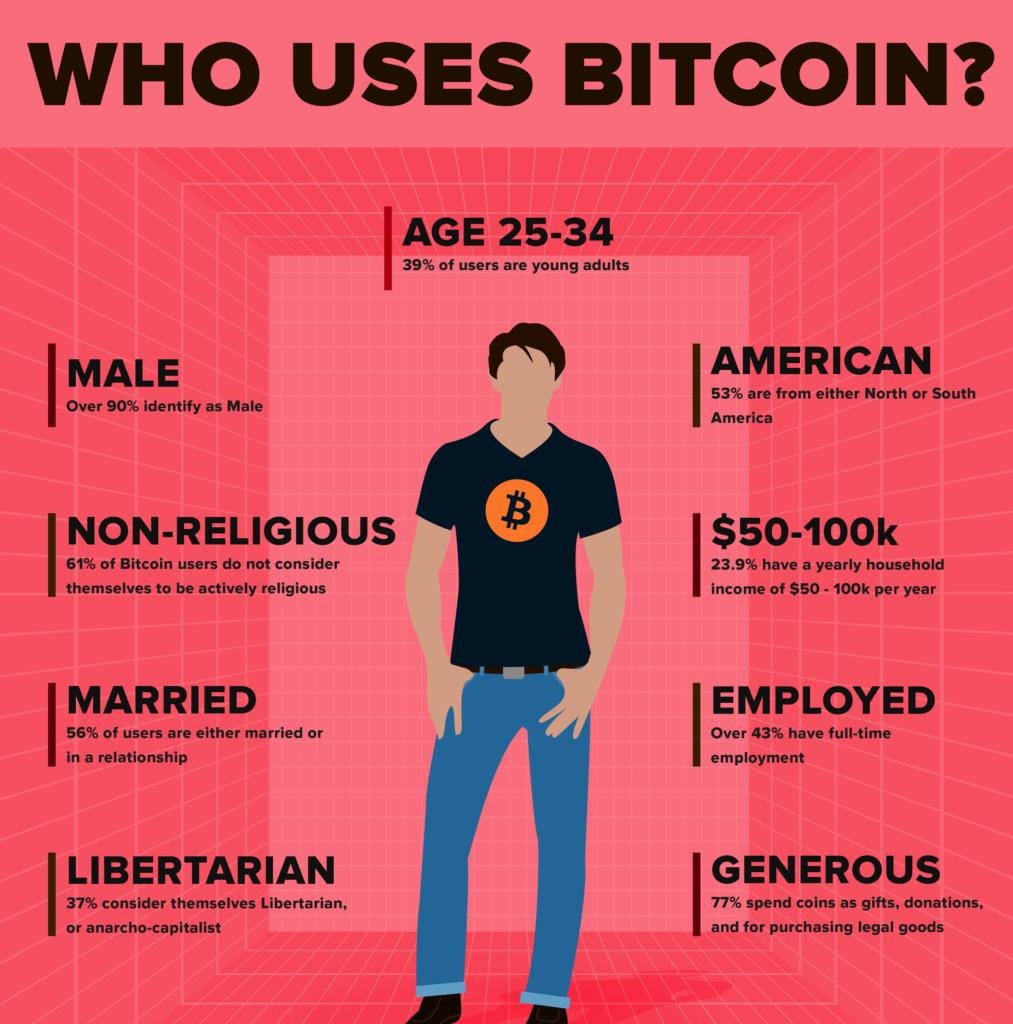 who uses bitcoin